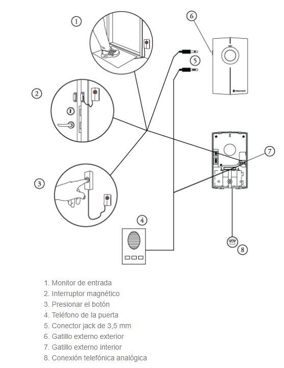 Explicación transmisores